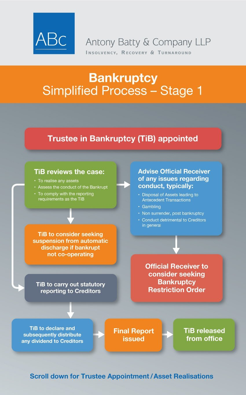 Trustee in Bankruptcy